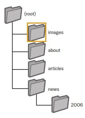 ذخیره تصاویر در یک پوشه