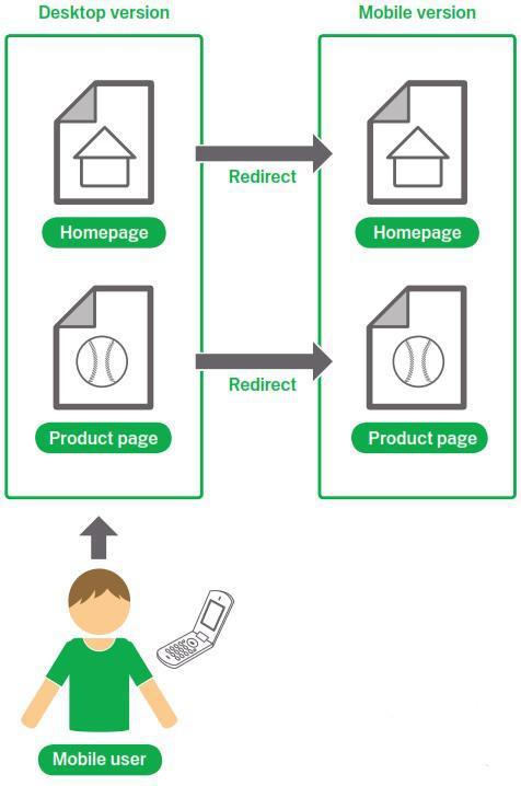 ریدایرکت کاربران دسکتاپی به نسخه موبایلی