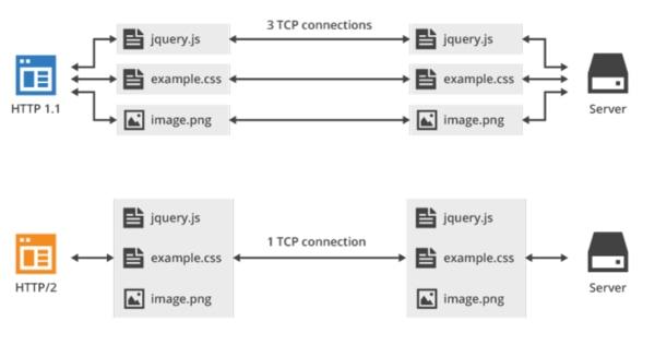 تعاملات بین مرورگر و سرور در http/2