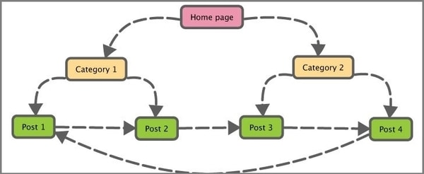 ساختار لینک داخلی در سئو