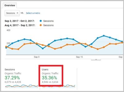 افزایش ترافیک سایت با راهکارهای سئو
