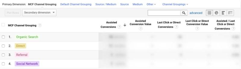 نرخ تبدیل کمکی در گزارش گوگل آنالیتیکس و تاثیر آن در سئو