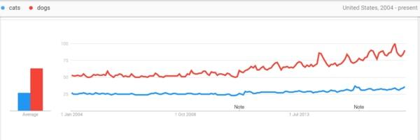 آشنایی با گوگل ترندز