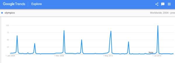 پیش بینی پیک های جستجو با گوگل ترندز و استفاده از آن در سئو