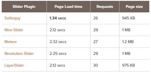 مقایسه سرعت پلاگین های اسلاید وردپرس