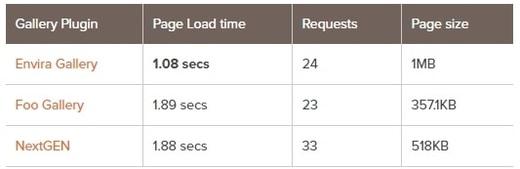 مقایسه سرعت افزونه های گالری وردپرس