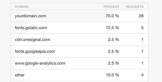 کاهش درخواست های HTTP خارجی