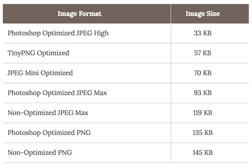 مقایسه فرمت های تصویری در بهینه سازی