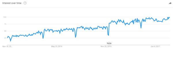 ابزار گوگل ترندز در سئو فروشگاه های اینترنتی