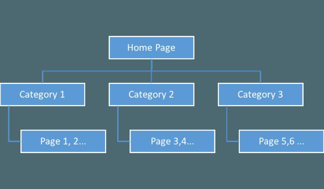 ساختار بهینه سایت در سئو