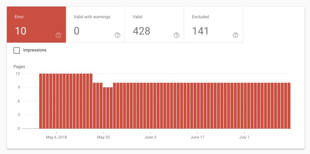 یافتن مشکل Index Bloat در کنسول جستجوی گوگل