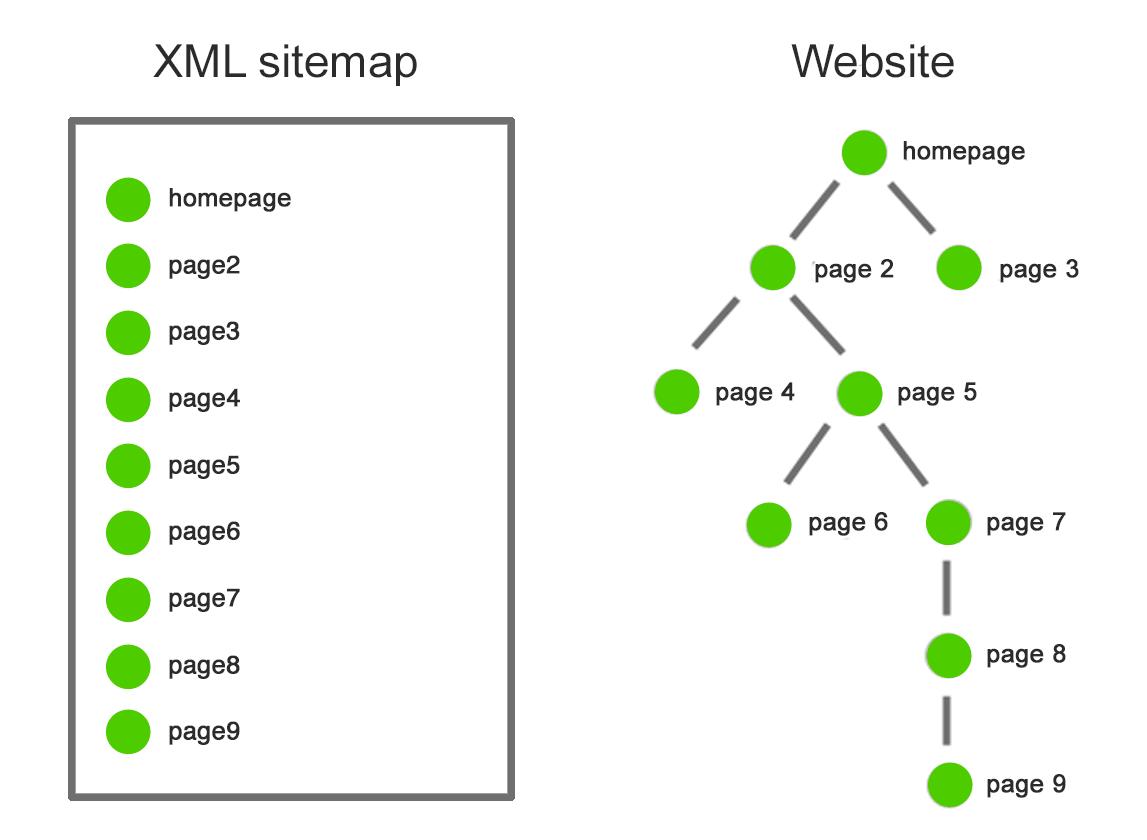 نقشه سایت و پایش وب سایت