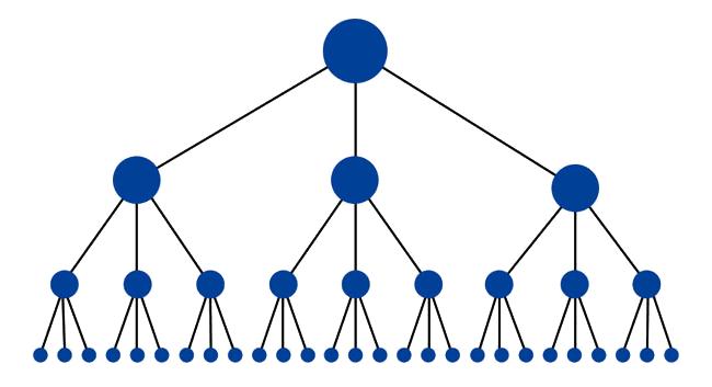 ساختار هوشمندانه لینک های داخلی