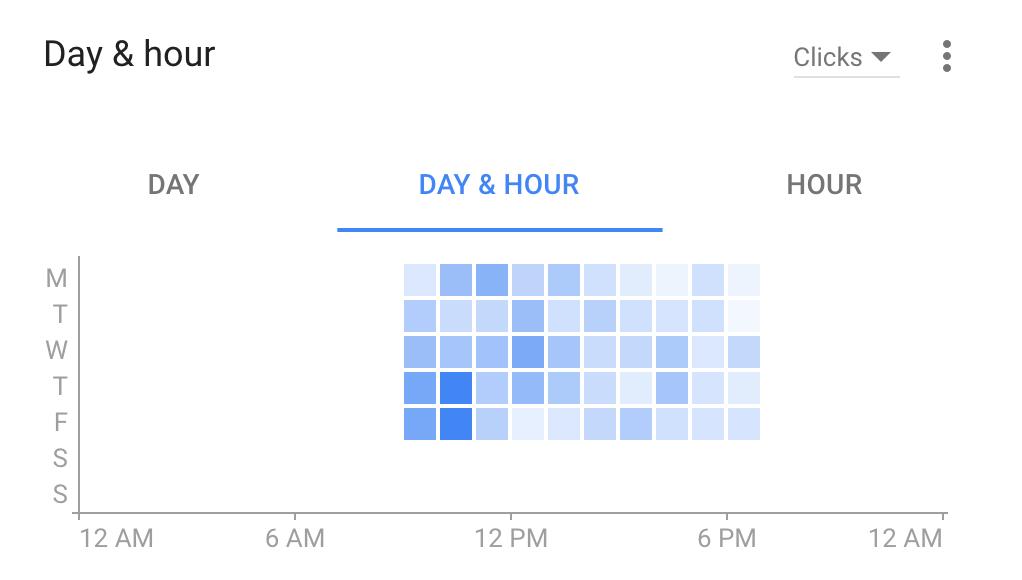 زمانبندی در AdWords