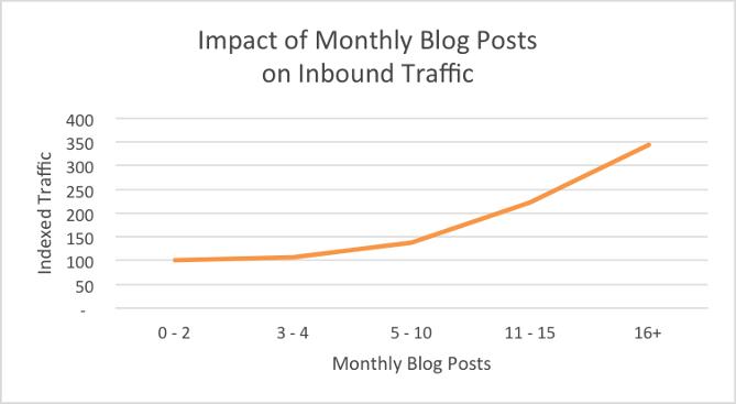 نتایج یک مطالعه از وبسایت HubSpot